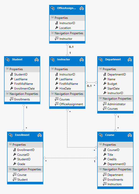 creating a more complex data model for an asp net mvc application    school class diagram