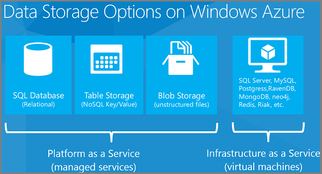 Data Storage Options Building Real World Cloud Apps With